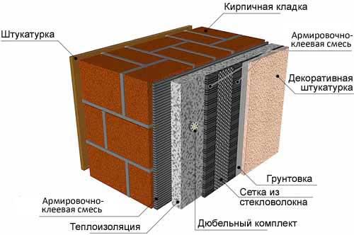 Плитка для отделки фасада купить